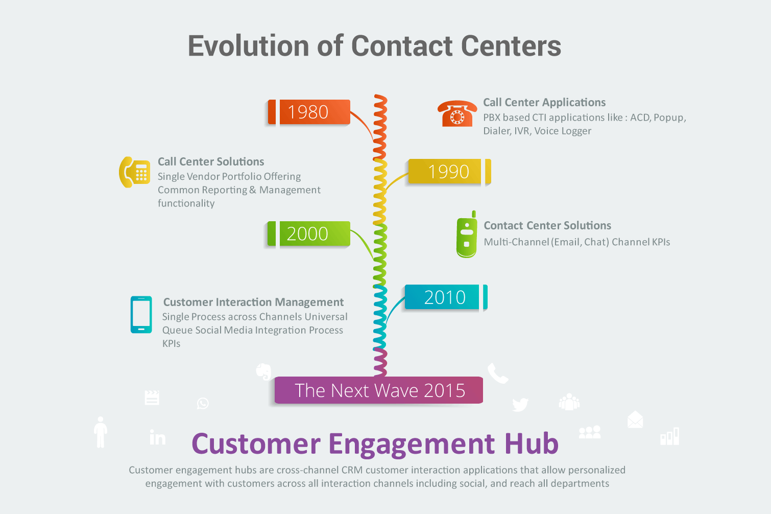 Evolution of Contact Centers